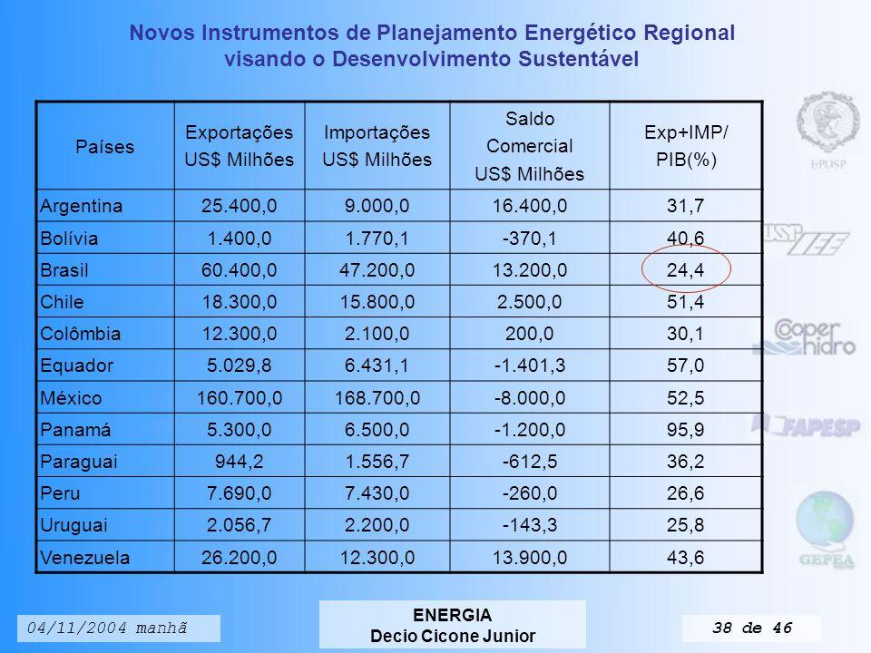Novos Instrumentos de Planejamento Energético Regional visando o Desenvolvimento Sustentável ENERGIA Decio Cicone Junior 04/11/2004 manhã37 de 46 Países Balanço Fiscal % PIB Reservas Internacionais US$.
