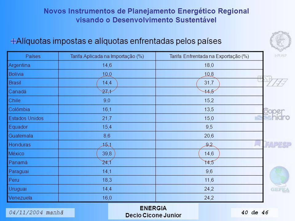 Novos Instrumentos de Planejamento Energético Regional visando o Desenvolvimento Sustentável ENERGIA Decio Cicone Junior 04/11/2004 manhã39 de 46 Países Inflação (%) Desemprego (%) 20022003 Argentina41,010,022,0 Bolívia2,52,88,5 Brasil12,511,77,3 Chile2,82,98,9 Colômbia7,06,615,7 Equador9,47,07,7 México5,74,02,7 Panamá1,01,513,2 Paraguai14,6n.d.