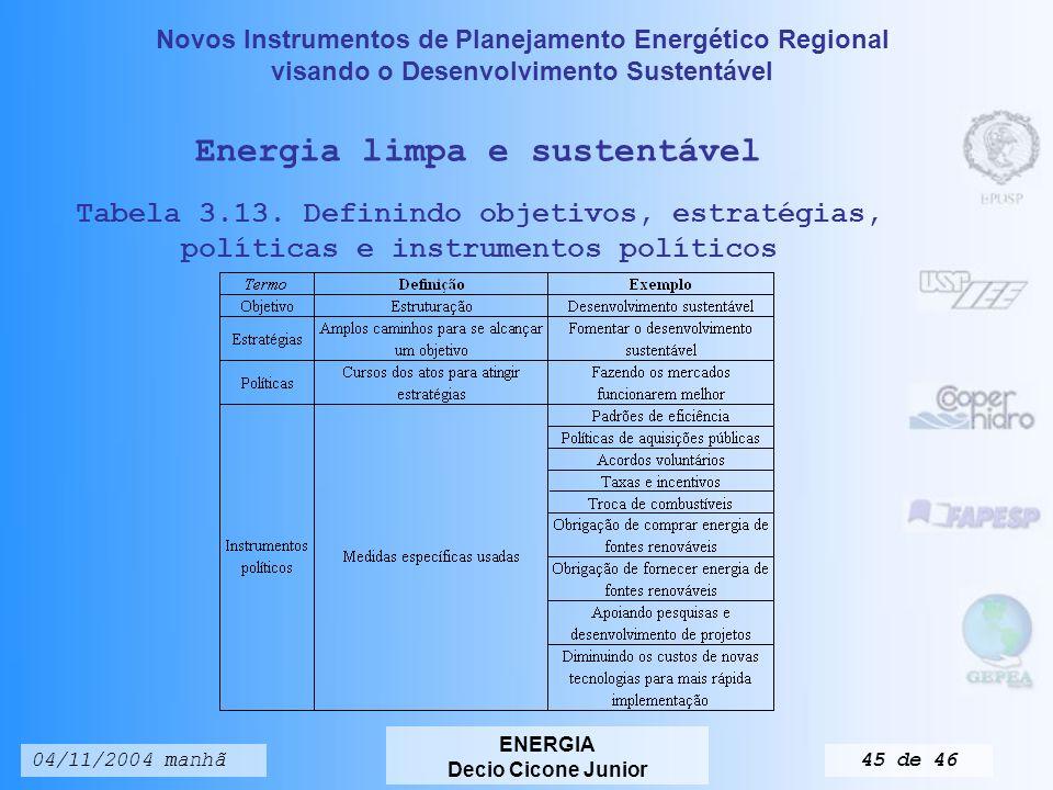 Novos Instrumentos de Planejamento Energético Regional visando o Desenvolvimento Sustentável ENERGIA Decio Cicone Junior 04/11/2004 manhã44 de 46 Fonte: Relatório do Desenvolvimento Humano 2002 Energia e desenvolvimento humano Tabela 3.10 Consumo de energia per capita em alguns países da América do Sul País Populaçã (x10 3 ) PIB/hab (US$) bep/hab bep/US$ (x10 3 ) KWh/hab Argentina37.0325.5749,21,62.030 Bolívia8.3298902,22,5387 Brasil170.6933.0046,32,11.881 Colômbia42.3211.2463,62,9788 Chile15.2113.4929,42,72.406 Equador12.6461.1473,63.2624 Paraguai5.4961.1735,34,5815 Peru25.6622.1203,21,51.924 Uruguai3.3373.6885,41,51.924 Venezuela24.1702.396114.62.505