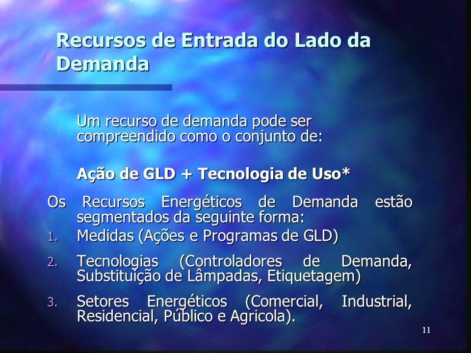 11 Recursos de Entrada do Lado da Demanda Um recurso de demanda pode ser compreendido como o conjunto de: Ação de GLD + Tecnologia de Uso* Ação de GLD