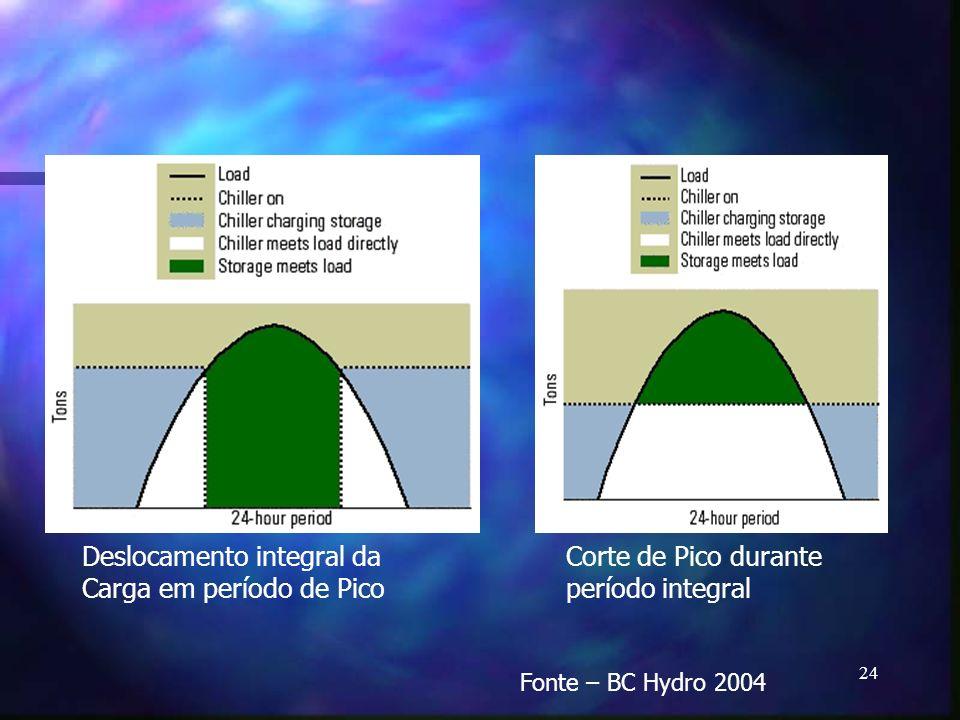 24 Deslocamento integral da Carga em período de Pico Corte de Pico durante período integral Fonte – BC Hydro 2004