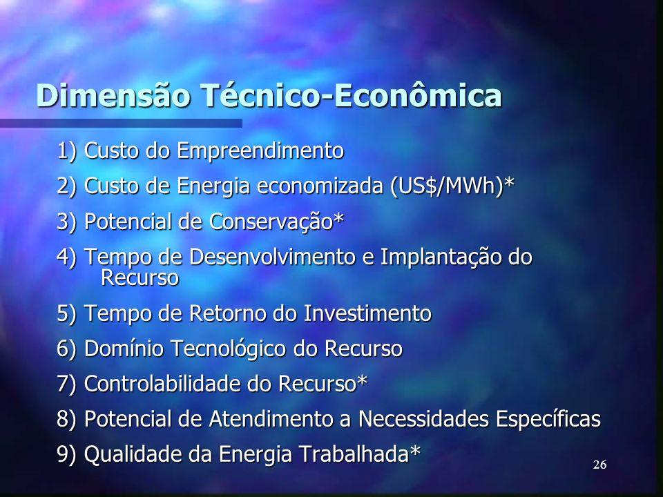 26 Dimensão Técnico-Econômica 1) Custo do Empreendimento 2) Custo de Energia economizada (US$/MWh)* 3) Potencial de Conservação* 4) Tempo de Desenvolv