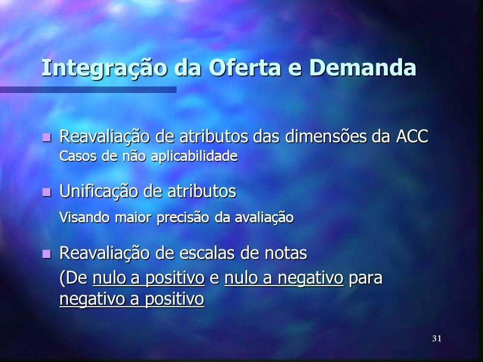 31 Integração da Oferta e Demanda Reavaliação de atributos das dimensões da ACC Casos de não aplicabilidade Reavaliação de atributos das dimensões da