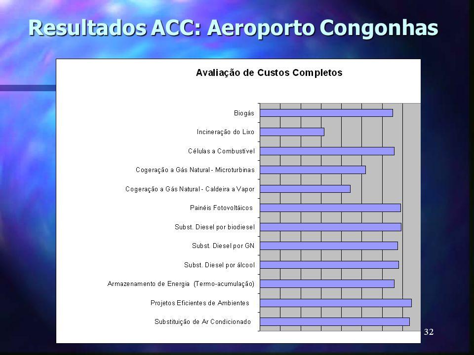 32 Resultados ACC: Aeroporto Congonhas