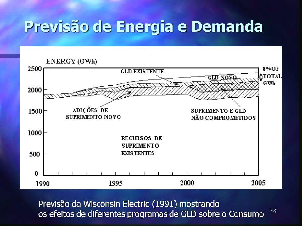 46 Previsão de Energia e Demanda Previsão da Wisconsin Electric (1991) mostrando os efeitos de diferentes programas de GLD sobre o Consumo