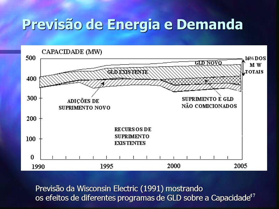 47 Previsão de Energia e Demanda Previsão da Wisconsin Electric (1991) mostrando os efeitos de diferentes programas de GLD sobre a Capacidade