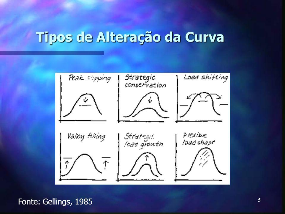 5 Tipos de Alteração da Curva Fonte: Gellings, 1985