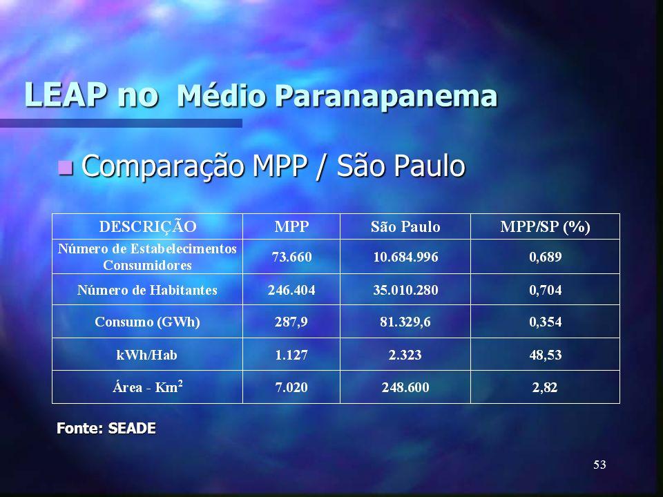 53 LEAP no Médio Paranapanema Comparação MPP / São Paulo Comparação MPP / São Paulo Fonte: SEADE