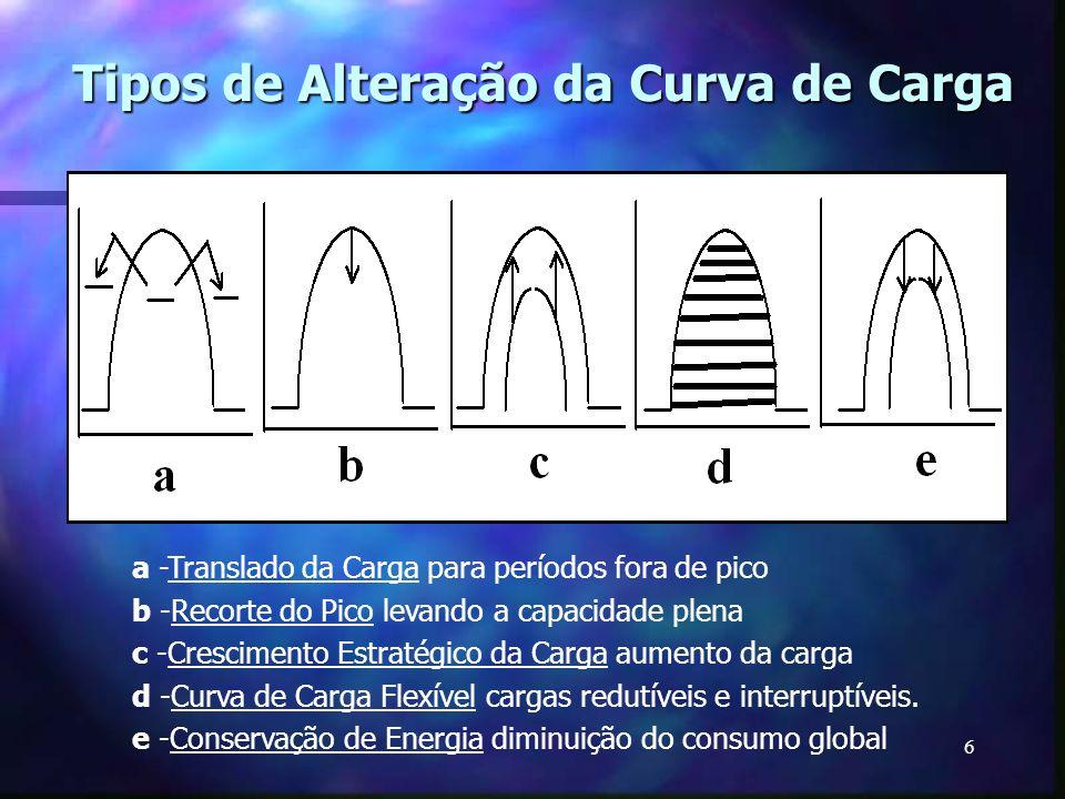 6 Tipos de Alteração da Curva de Carga a -Translado da Carga para períodos fora de pico b -Recorte do Pico levando a capacidade plena c -Crescimento E