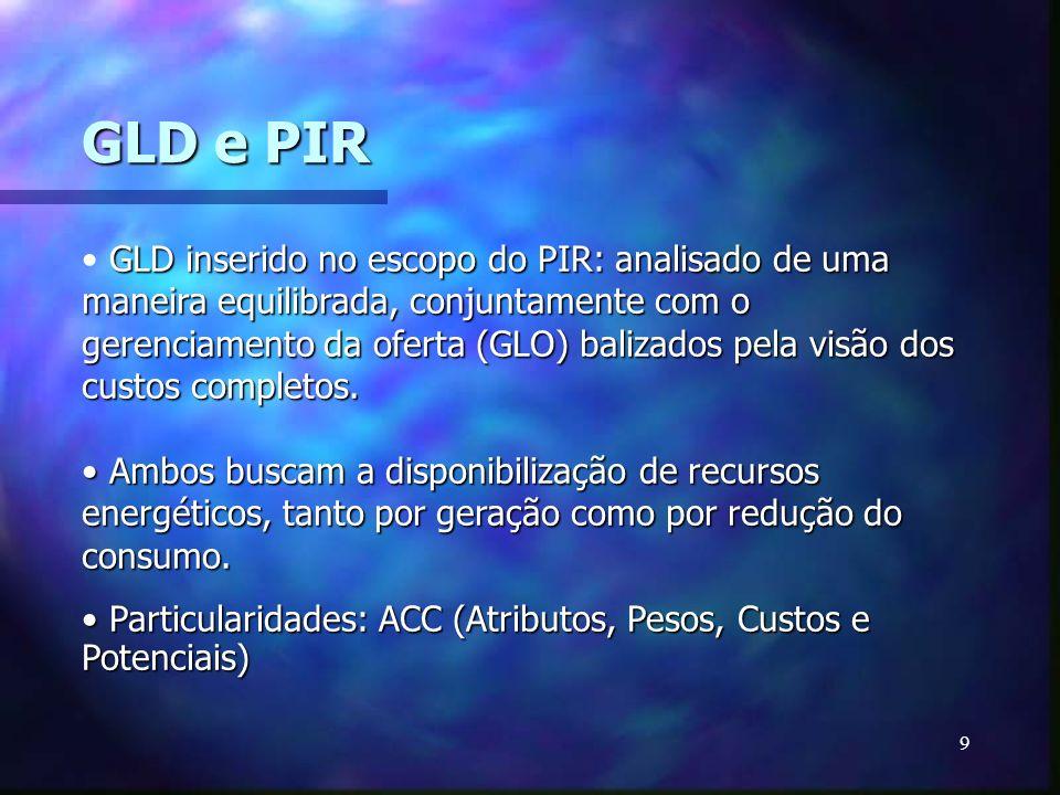 9 GLD e PIR GLD inserido no escopo do PIR: analisado de uma maneira equilibrada, conjuntamente com o gerenciamento da oferta (GLO) balizados pela visã