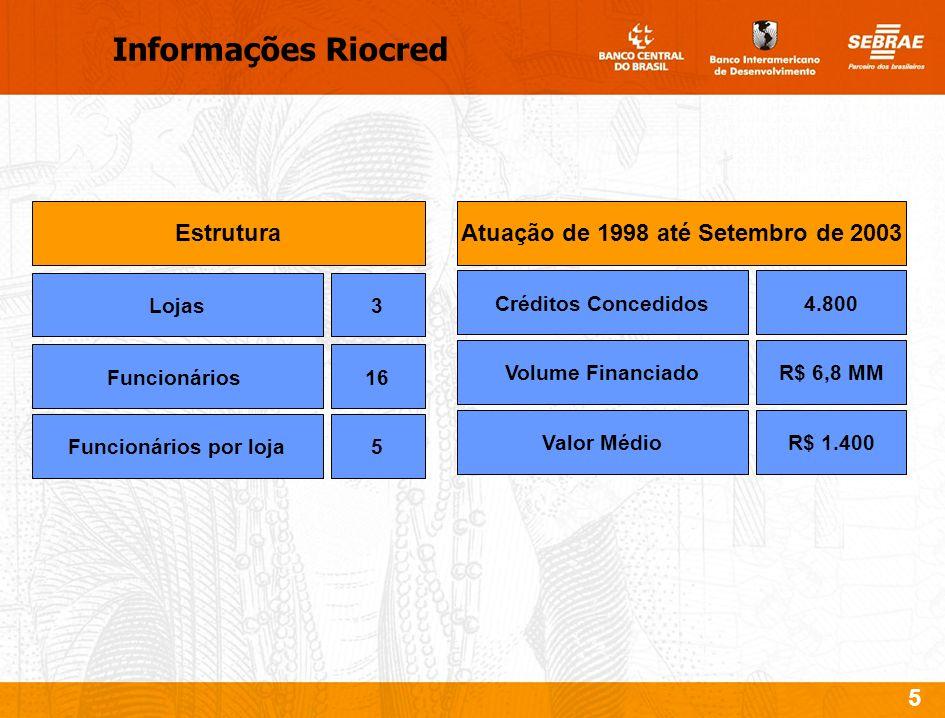 5 Informações Riocred Estrutura Lojas Funcionários Funcionários por loja 3 16 5 Atuação de 1998 até Setembro de 2003 Créditos Concedidos Volume Financ