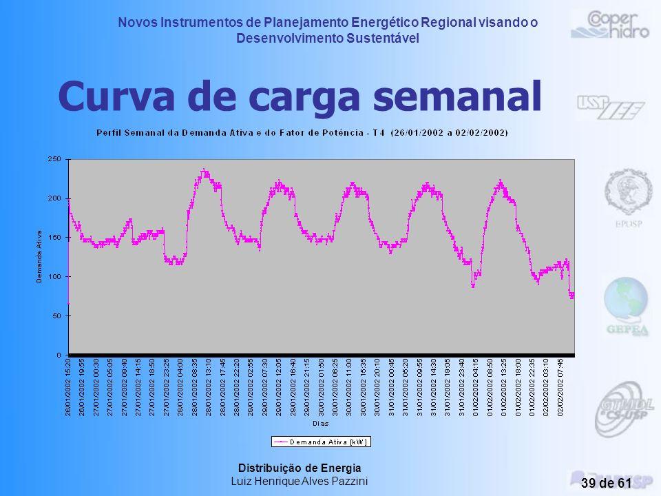 Novos Instrumentos de Planejamento Energético Regional visando o Desenvolvimento Sustentável Distribuição de Energia Luiz Henrique Alves Pazzini 38 de