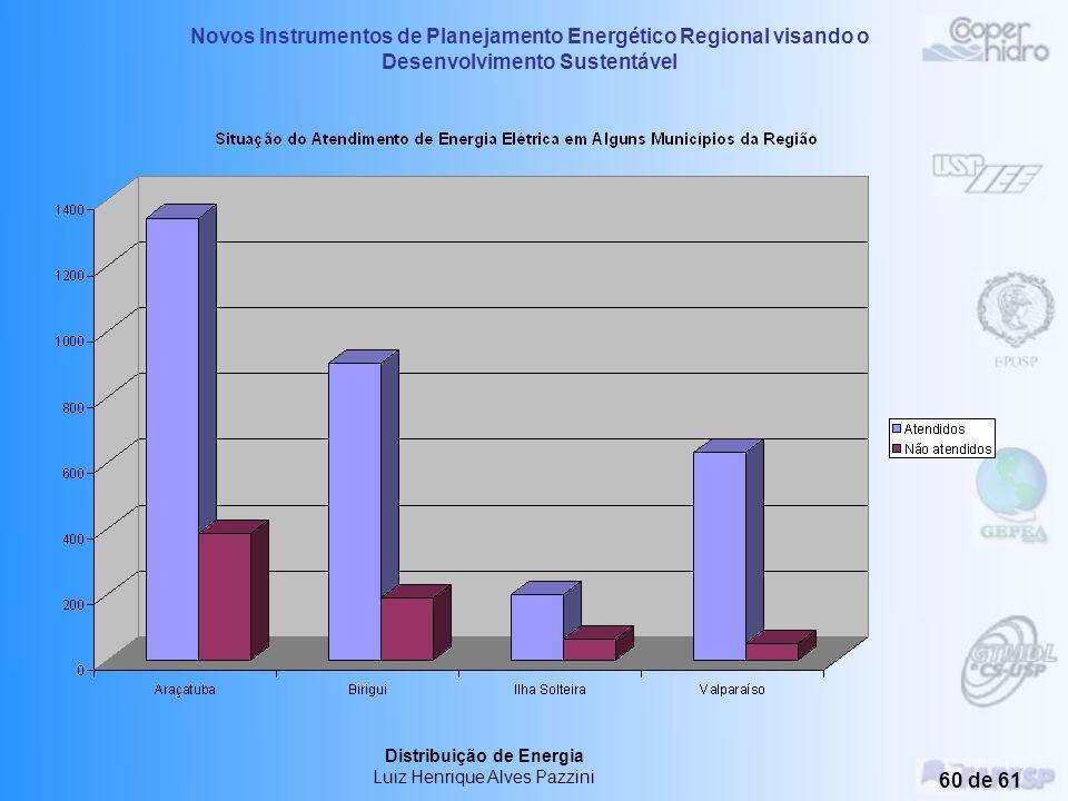 Novos Instrumentos de Planejamento Energético Regional visando o Desenvolvimento Sustentável Distribuição de Energia Luiz Henrique Alves Pazzini 59 de