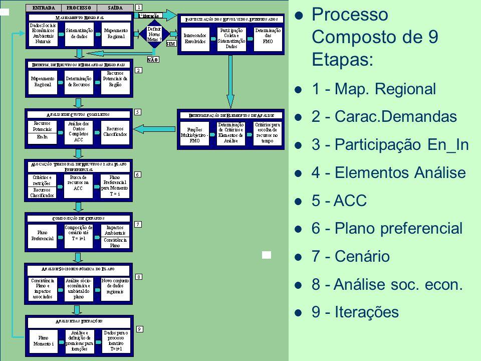 Processo Composto de 9 Etapas: 1 - Map. Regional 2 - Carac.Demandas 3 - Participação En_In 4 - Elementos Análise 5 - ACC 6 - Plano preferencial 7 - Ce