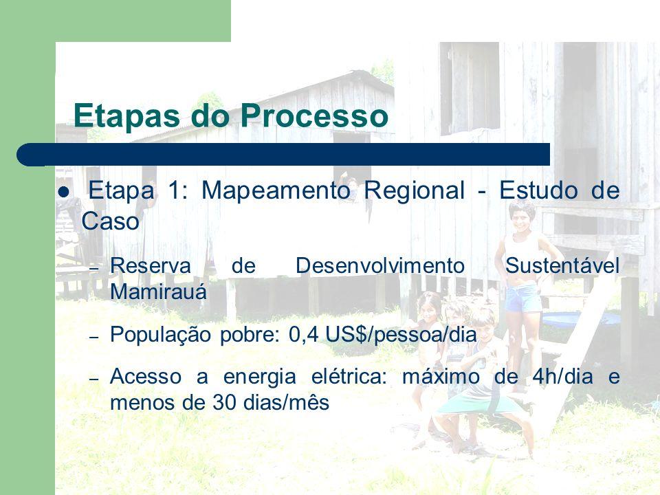 Etapas do Processo Etapa 1: Mapeamento Regional - Estudo de Caso – Reserva de Desenvolvimento Sustentável Mamirauá – População pobre: 0,4 US$/pessoa/d