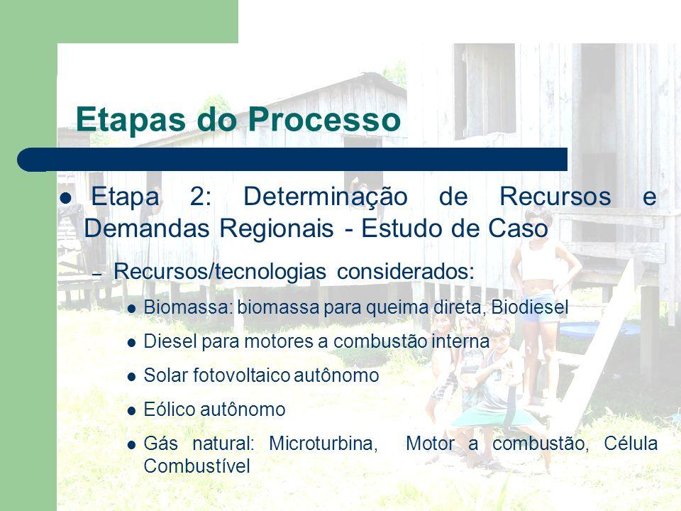 Etapa 2: Determinação de Recursos e Demandas Regionais - Estudo de Caso – Recursos/tecnologias considerados: Biomassa: biomassa para queima direta, Bi