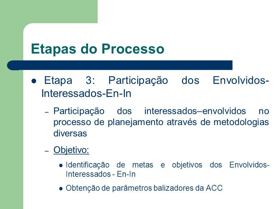Etapa 3: Participação dos Envolvidos- Interessados-En-In – Participação dos interessados–envolvidos no processo de planejamento através de metodologia
