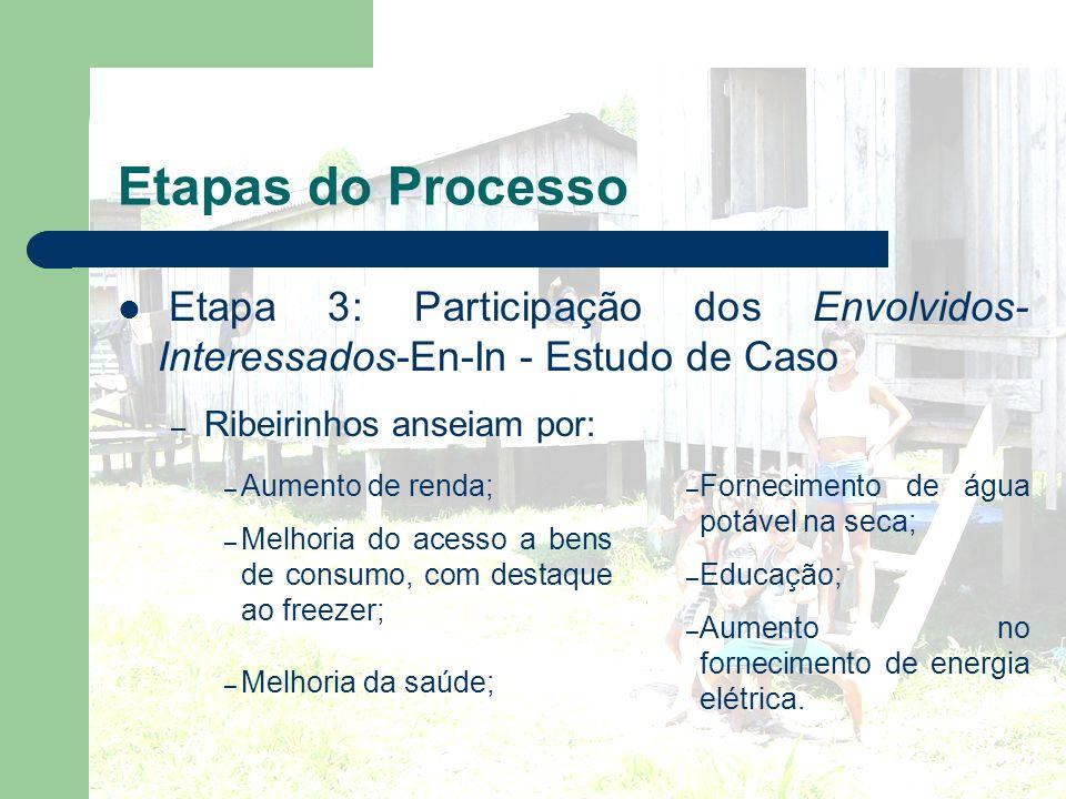 Etapas do Processo Etapa 3: Participação dos Envolvidos- Interessados-En-In - Estudo de Caso – Ribeirinhos anseiam por: – Aumento de renda; – Melhoria