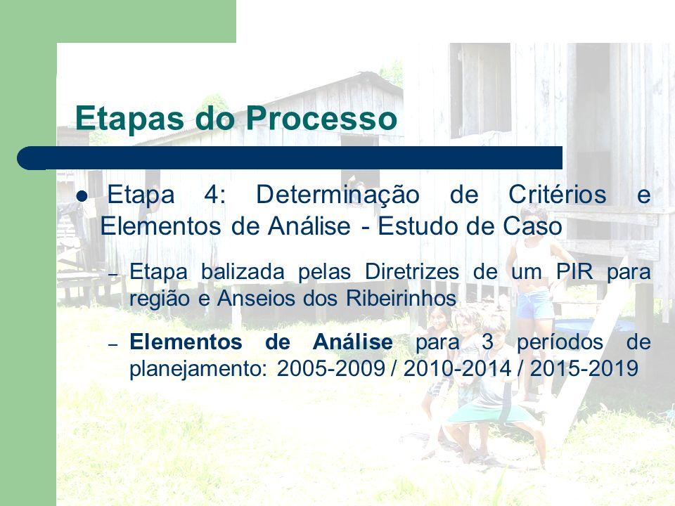 Etapas do Processo Etapa 4: Determinação de Critérios e Elementos de Análise - Estudo de Caso – Etapa balizada pelas Diretrizes de um PIR para região