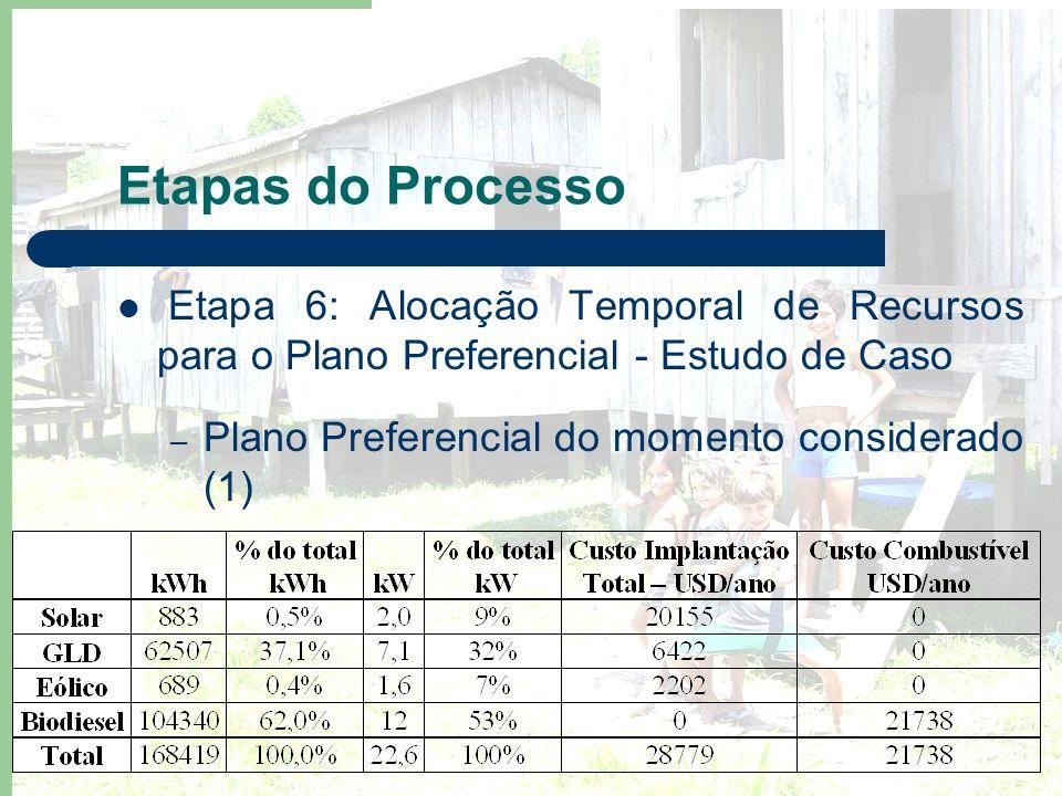 Etapas do Processo Etapa 6: Alocação Temporal de Recursos para o Plano Preferencial - Estudo de Caso – Plano Preferencial do momento considerado (1)