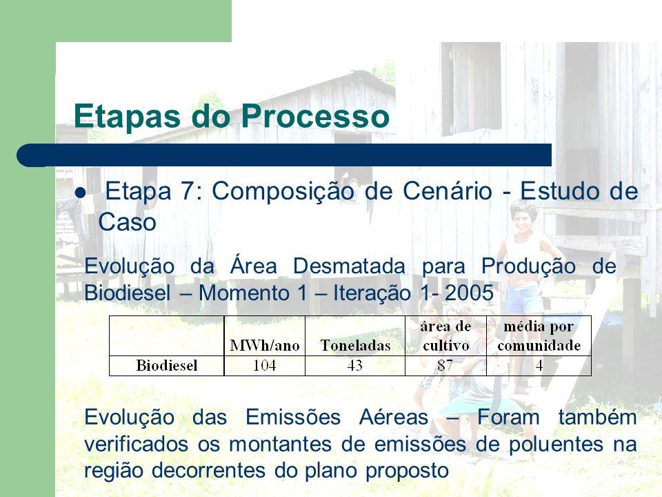 Etapas do Processo Etapa 7: Composição de Cenário - Estudo de Caso Evolução da Área Desmatada para Produção de Biodiesel – Momento 1 – Iteração 1- 200