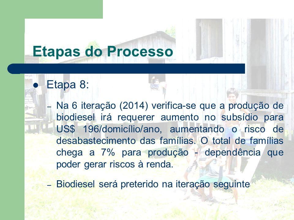 Etapas do Processo Etapa 8: – Na 6 iteração (2014) verifica-se que a produção de biodiesel irá requerer aumento no subsídio para US$ 196/domicílio/ano