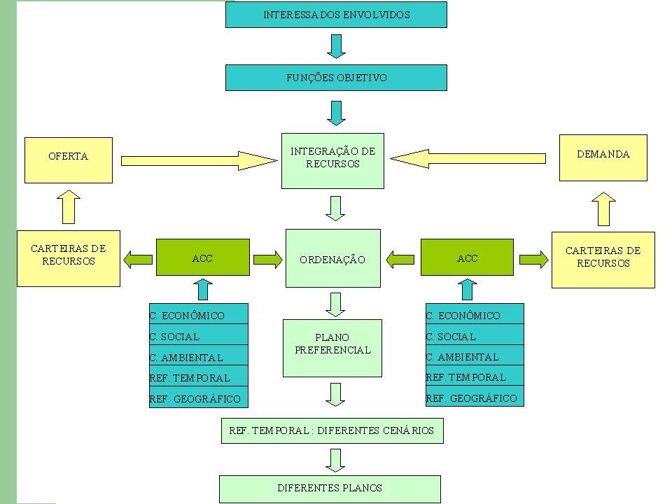 Etapas do Processo Etapa 4: Determinação de Critérios e Elementos de Análise – Identificação e tratamento das Funções Multiobjetivo para sua inserção no processo de planejamento – Objetivo: caracterização e evolução temporal das Funções Multiobjetivo em cada intervalo considerado e a determinação de parâmetros para ACC.