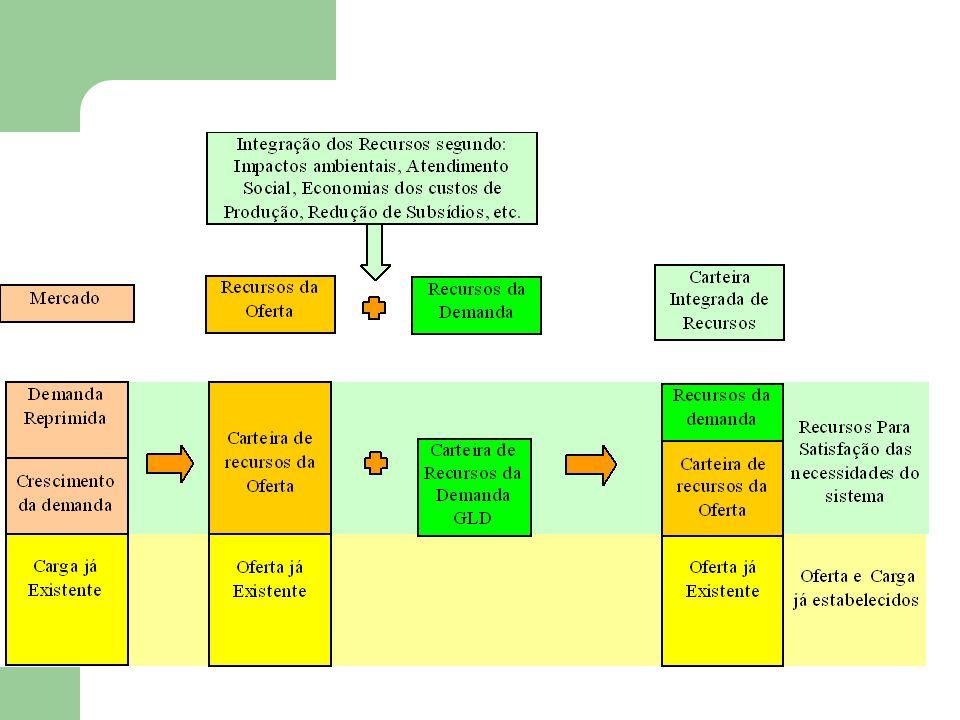 Objetivos da Integração de Recursos – Compor um modelo que traga para o planejamento energético, elementos da busca do desenvolvimento sustentável em consonância com as premissas do Planejamento Integrado de Recursos: Participação dos Envolvidos-Interessados Recursos de Oferta e Demanda com pesos equivalentes Incorporação de elementos ambientais e sociais na análise