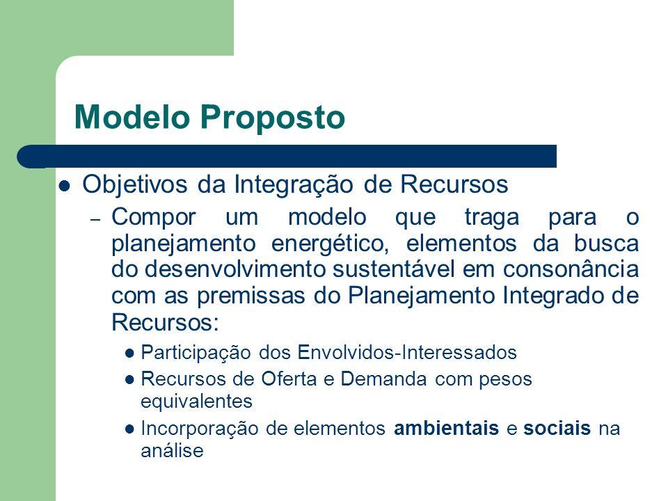 Objetivos da Integração de Recursos – Compor um modelo que traga para o planejamento energético, elementos da busca do desenvolvimento sustentável em