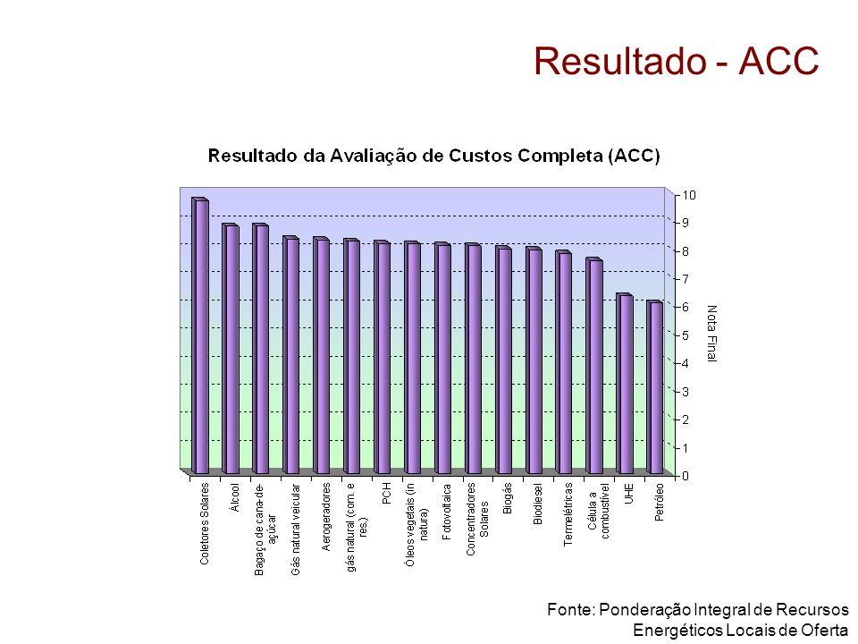 Resultado - ACC Fonte: Ponderação Integral de Recursos Energéticos Locais de Oferta