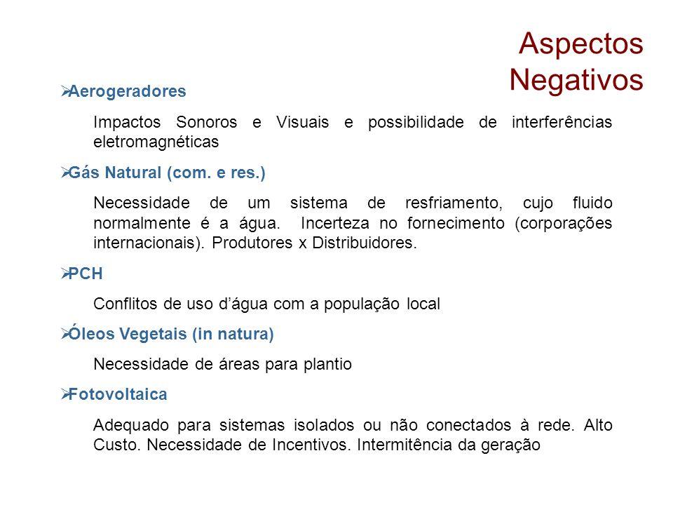 Aspectos Negativos Aerogeradores Impactos Sonoros e Visuais e possibilidade de interferências eletromagnéticas Gás Natural (com. e res.) Necessidade d
