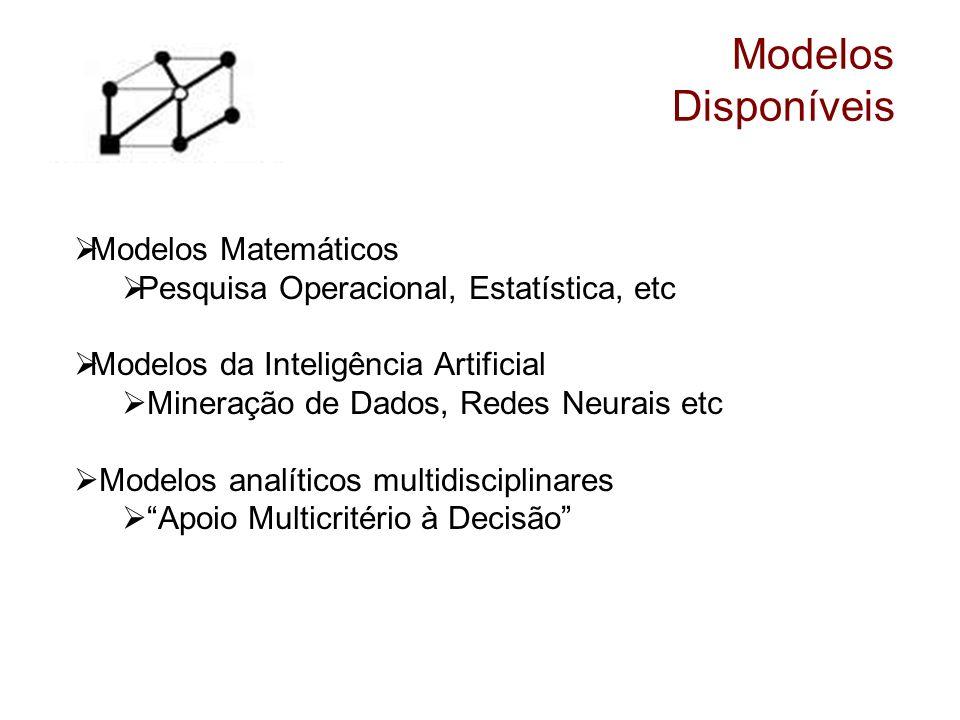 Modelos Disponíveis Modelos Matemáticos Pesquisa Operacional, Estatística, etc Modelos da Inteligência Artificial Mineração de Dados, Redes Neurais et
