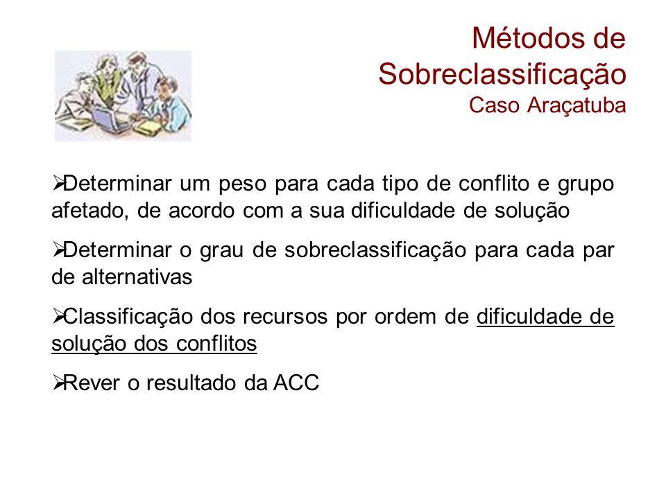 Métodos de Sobreclassificação Caso Araçatuba Determinar um peso para cada tipo de conflito e grupo afetado, de acordo com a sua dificuldade de solução