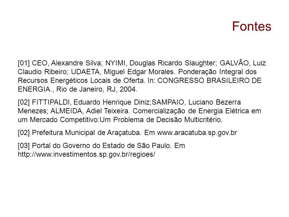Fontes [01] CEO, Alexandre Silva; NYIMI, Douglas Ricardo Slaughter; GALVÃO, Luiz Claudio Ribeiro; UDAETA, Miguel Edgar Morales. Ponderação Integral do
