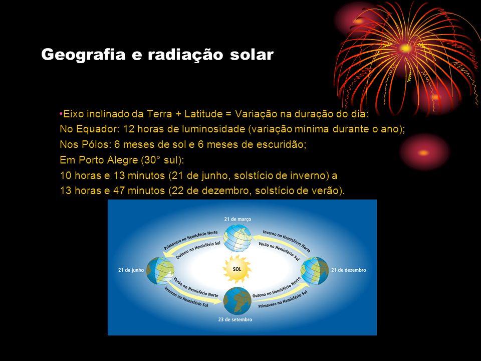 Geografia e radiação solar Eixo inclinado da Terra + Latitude = Variação na duração do dia: No Equador: 12 horas de luminosidade (variação mínima dura