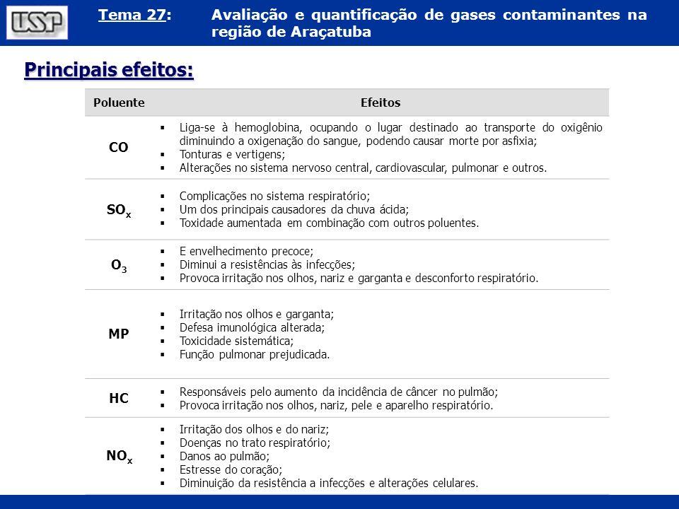 Tema 27:Avaliação e quantificação de gases contaminantes na região de Araçatuba PoluenteEfeitos CO Liga-se à hemoglobina, ocupando o lugar destinado a