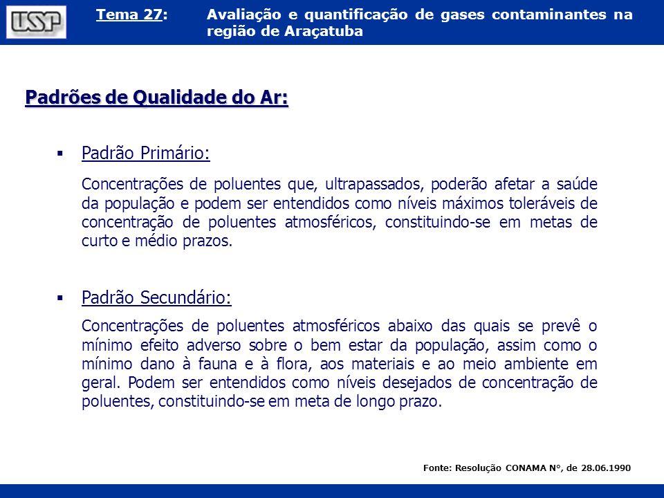 Tema 27:Avaliação e quantificação de gases contaminantes na região de Araçatuba Padrão Primário: Concentrações de poluentes que, ultrapassados, poderã
