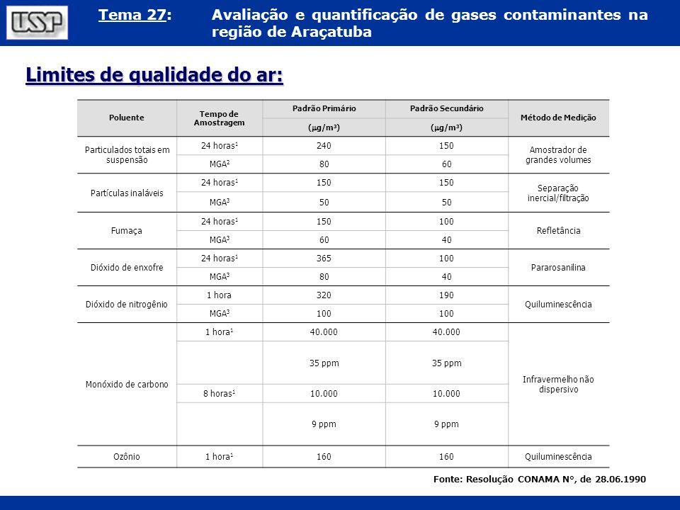 Tema 27:Avaliação e quantificação de gases contaminantes na região de Araçatuba Limites de qualidade do ar: Fonte: Resolução CONAMA N°, de 28.06.1990