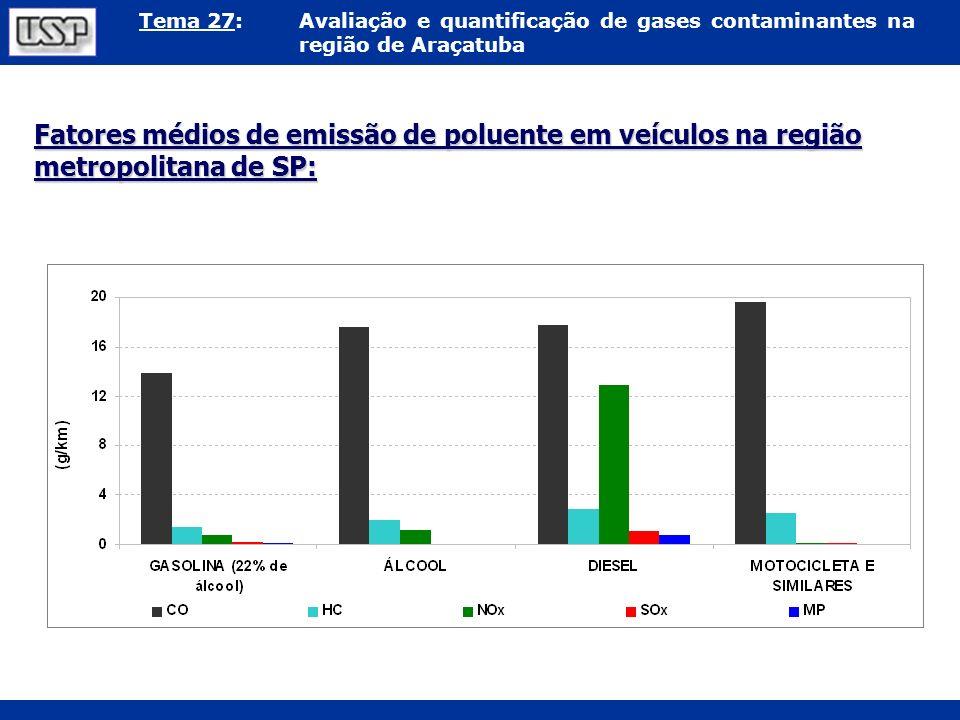 Tema 27:Avaliação e quantificação de gases contaminantes na região de Araçatuba Fatores médios de emissão de poluente em veículos na região metropolit