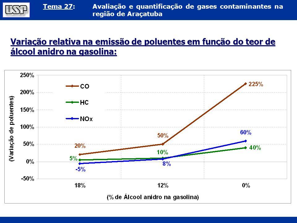 Tema 27:Avaliação e quantificação de gases contaminantes na região de Araçatuba Variação relativa na emissão de poluentes em função do teor de álcool