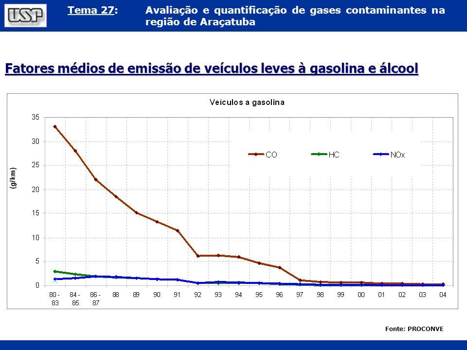 Tema 27:Avaliação e quantificação de gases contaminantes na região de Araçatuba Fatores médios de emissão de veículos leves à gasolina e álcool Fonte: