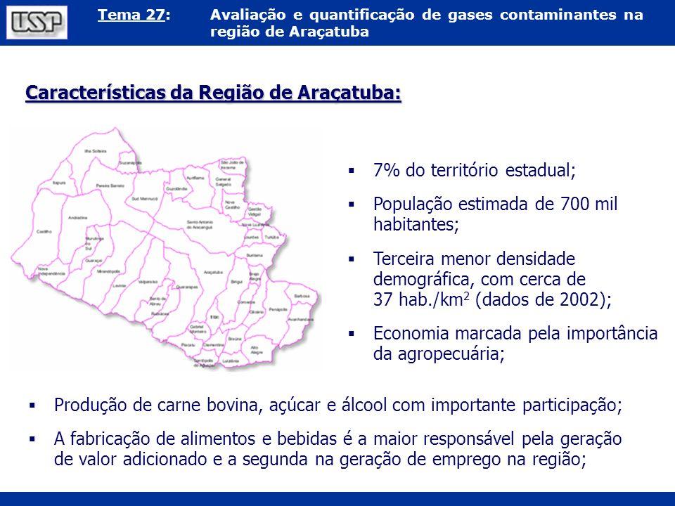 Tema 27:Avaliação e quantificação de gases contaminantes na região de Araçatuba Características da Região de Araçatuba: 7% do território estadual; Pop
