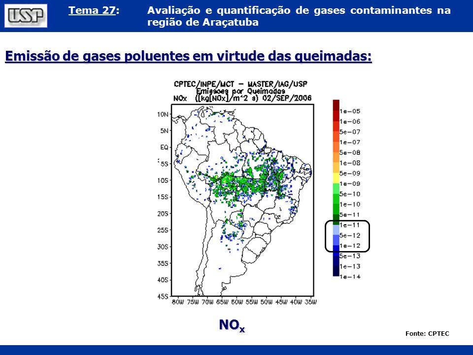 Tema 27:Avaliação e quantificação de gases contaminantes na região de Araçatuba Emissão de gases poluentes em virtude das queimadas: Fonte: CPTEC NO x