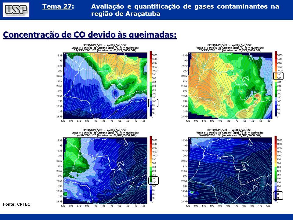 Tema 27:Avaliação e quantificação de gases contaminantes na região de Araçatuba Concentração de CO devido às queimadas: Fonte: CPTEC