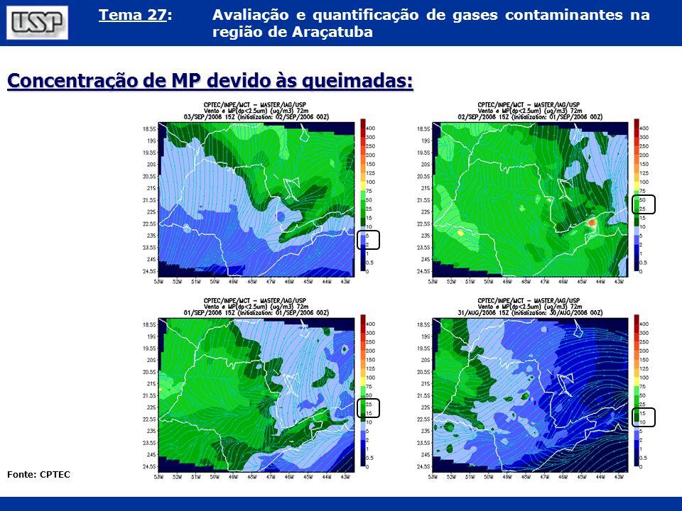 Tema 27:Avaliação e quantificação de gases contaminantes na região de Araçatuba Concentração de MP devido às queimadas: Fonte: CPTEC