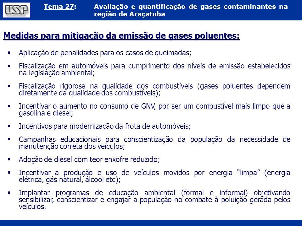 Tema 27:Avaliação e quantificação de gases contaminantes na região de Araçatuba Medidas para mitigação da emissão de gases poluentes: Aplicação de pen