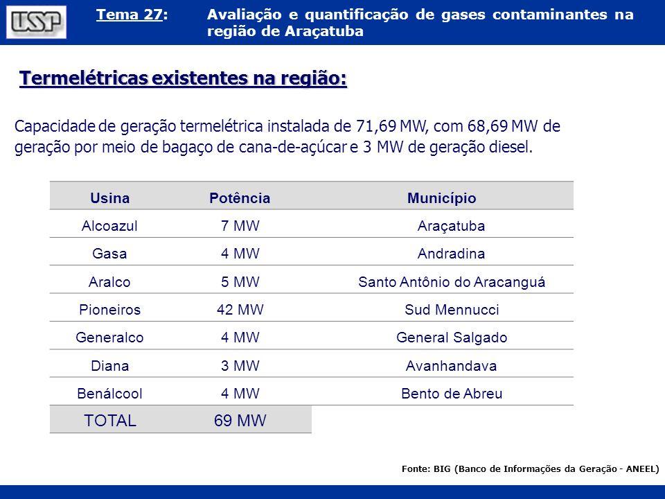 Tema 27:Avaliação e quantificação de gases contaminantes na região de Araçatuba Termelétricas existentes na região: Capacidade de geração termelétrica
