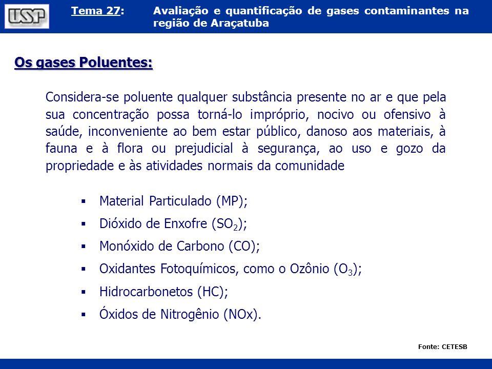 Tema 27:Avaliação e quantificação de gases contaminantes na região de Araçatuba Considera-se poluente qualquer substância presente no ar e que pela su
