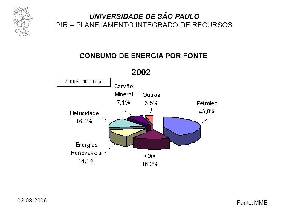 UNIVERSIDADE DE SÃO PAULO PIR – PLANEJAMENTO INTEGRADO DE RECURSOS 02-08-2006 Fonte. MME CONSUMO DE ENERGIA POR FONTE