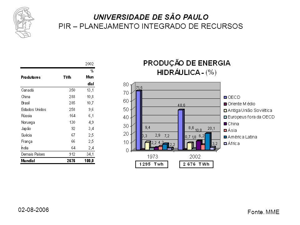 UNIVERSIDADE DE SÃO PAULO PIR – PLANEJAMENTO INTEGRADO DE RECURSOS 02-08-2006 Fonte. MME